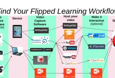 find-your-flipped-learning-workflow