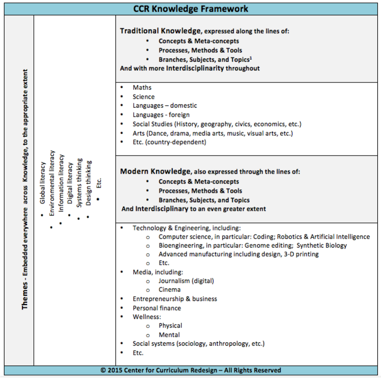 ccr-knowledge-framework