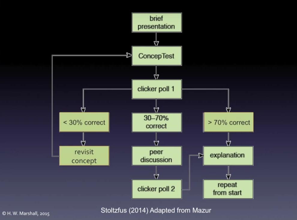 concept-test-peer-instruction-flow