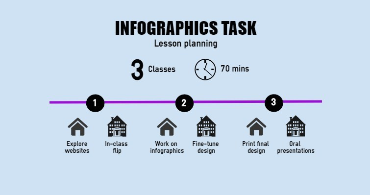 In-class Flip: Students Making Infographics for Oral Presentations