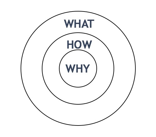 The golden circle - What, how, why