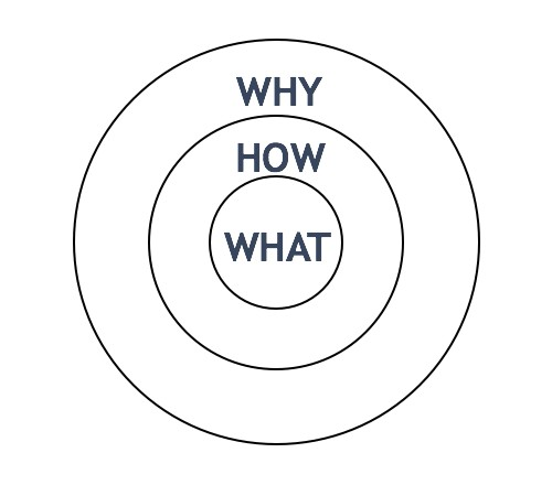 """Concentric circles, 'Why' on the outside, 'How' one ring in, 'What' in the center"""